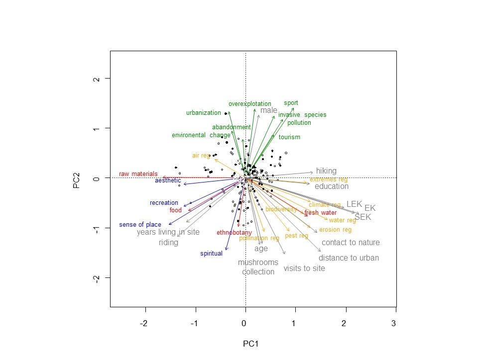 ENVISION – New Scientific Publication – published open access in Landscape Ecology